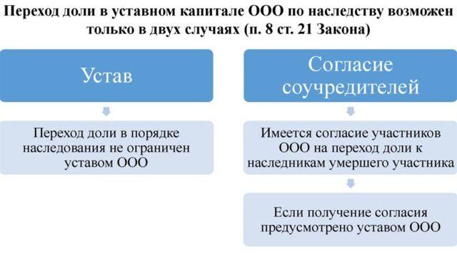 Наследование акций, долей и пр.